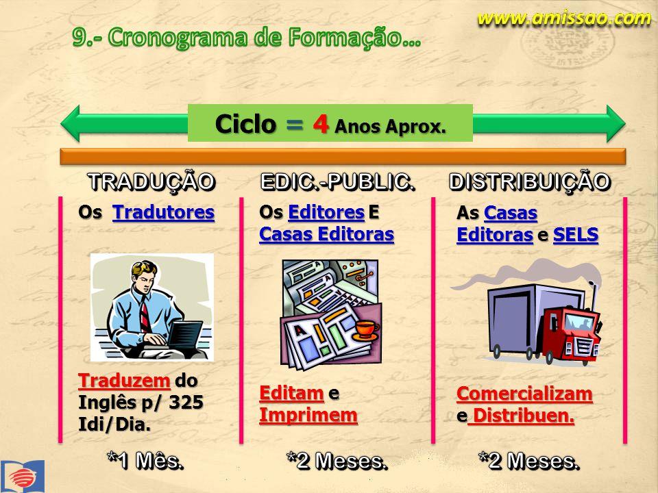 Ciclo = 4 Anos Aprox.Os Tradutores Traduzem do Inglês p/ 325 Idi/Dia.