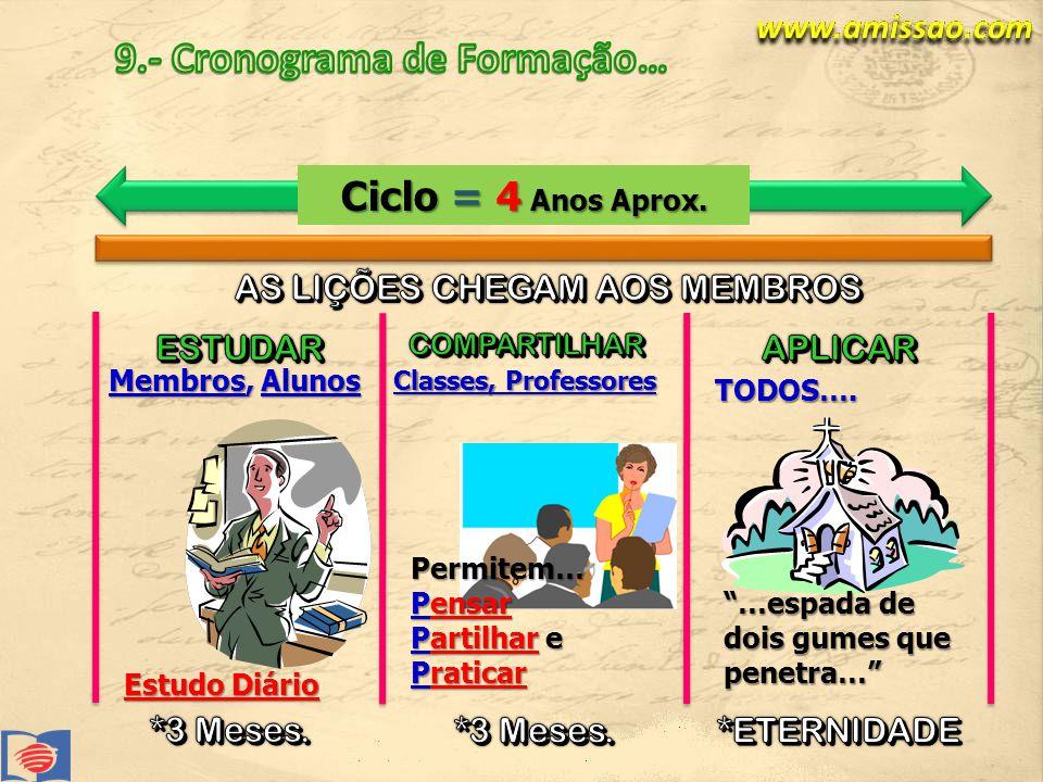 Classes, Professores Ciclo = 4 Anos Aprox.Permitem… Pensar Partilhar e Praticar TODOS….