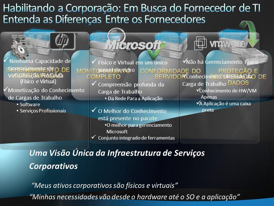Não há Gerenciamento Físico Conhecimento Limitado da Carga de Trabalho Conhecimento de HW/VM Apenas A Aplicação é uma caixa preta Físico e Virtual em um único painel de vidro Compreensão profunda da Carga de Trabalho Da Rede Para a Aplicação O Melhor do Conhecimento está presente no pacote O melhor para gerenciamento Microsoft Conjunto integrado de ferramentas Nenhuma Capacidade de Gerenciamento de Virtualização Profunda Monetização do Conhecimento de Cargas de Trabalho Software Serviços Profissionais