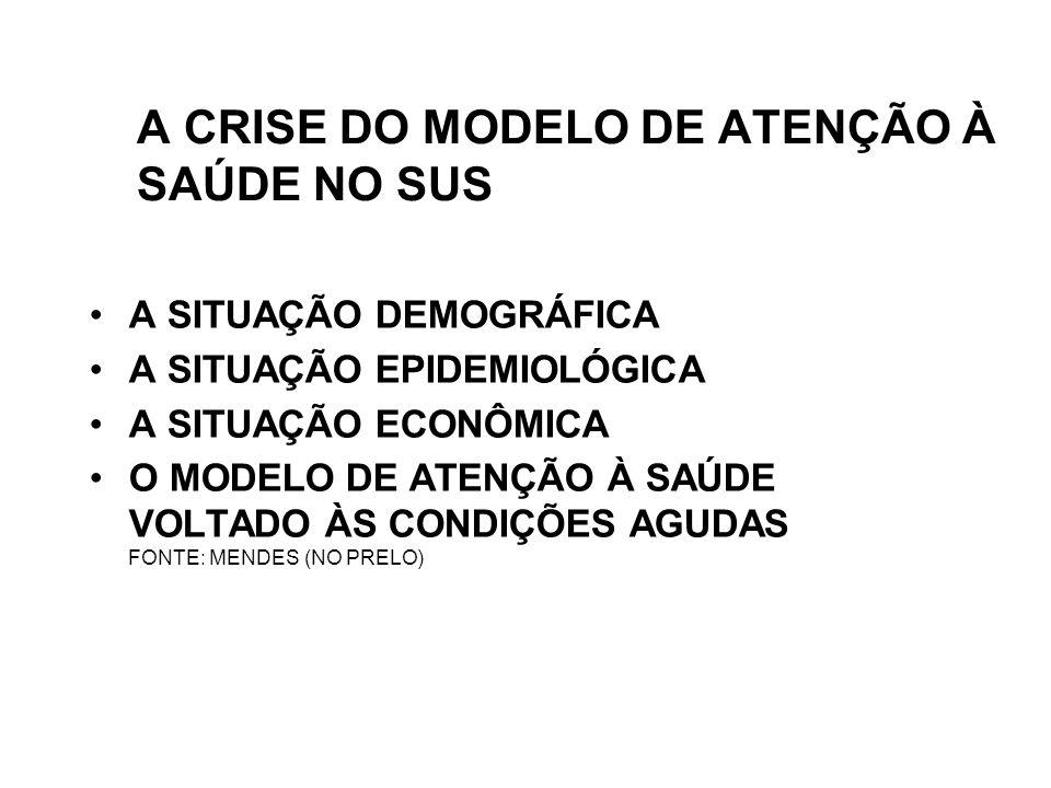 A CRISE DO MODELO DE ATENÇÃO À SAÚDE NO SUS A SITUAÇÃO DEMOGRÁFICA A SITUAÇÃO EPIDEMIOLÓGICA A SITUAÇÃO ECONÔMICA O MODELO DE ATENÇÃO À SAÚDE VOLTADO