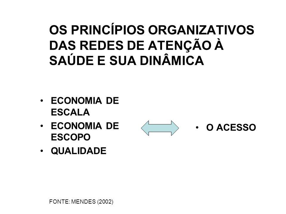 OS PRINCÍPIOS ORGANIZATIVOS DAS REDES DE ATENÇÃO À SAÚDE E SUA DINÂMICA ECONOMIA DE ESCALA ECONOMIA DE ESCOPO QUALIDADE O ACESSO FONTE: MENDES (2002)