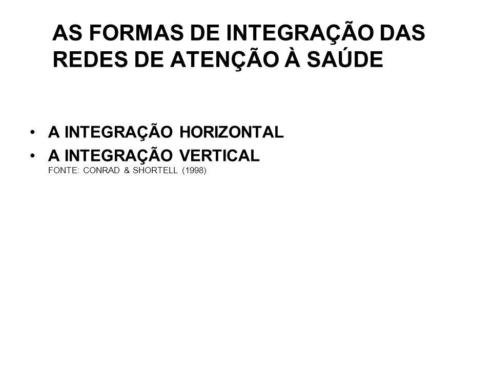 AS FORMAS DE INTEGRAÇÃO DAS REDES DE ATENÇÃO À SAÚDE A INTEGRAÇÃO HORIZONTAL A INTEGRAÇÃO VERTICAL FONTE: CONRAD & SHORTELL (1998)