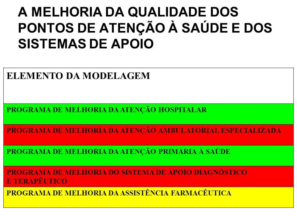 ELEMENTO DA MODELAGEM PROGRAMA DE MELHORIA DA ATENÇÃO HOSPITALAR PROGRAMA DE MELHORIA DA ATENÇÃO AMBULATORIAL ESPECIALIZADA PROGRAMA DE MELHORIA DA AT