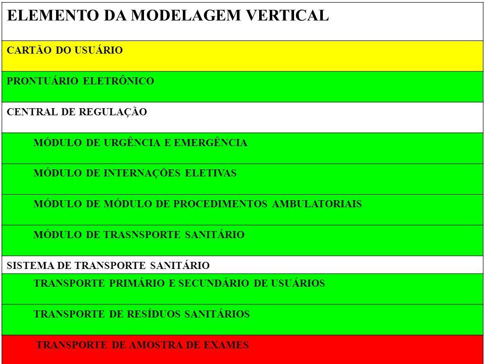 ELEMENTO DA MODELAGEM VERTICAL CARTÃO DO USUÁRIO PRONTUÁRIO ELETRÔNICO CENTRAL DE REGULAÇÃO MÓDULO DE URGÊNCIA E EMERGÊNCIA MÓDULO DE INTERNAÇÕES ELET