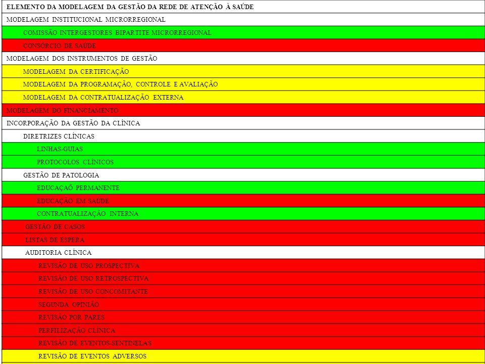 ELEMENTO DA MODELAGEM DA GESTÃO DA REDE DE ATENÇÃO À SAÚDE MODELAGEM INSTITUCIONAL MICRORREGIONAL COMISSÃO INTERGESTORES BIPARTITE MICRORREGIONAL CONS