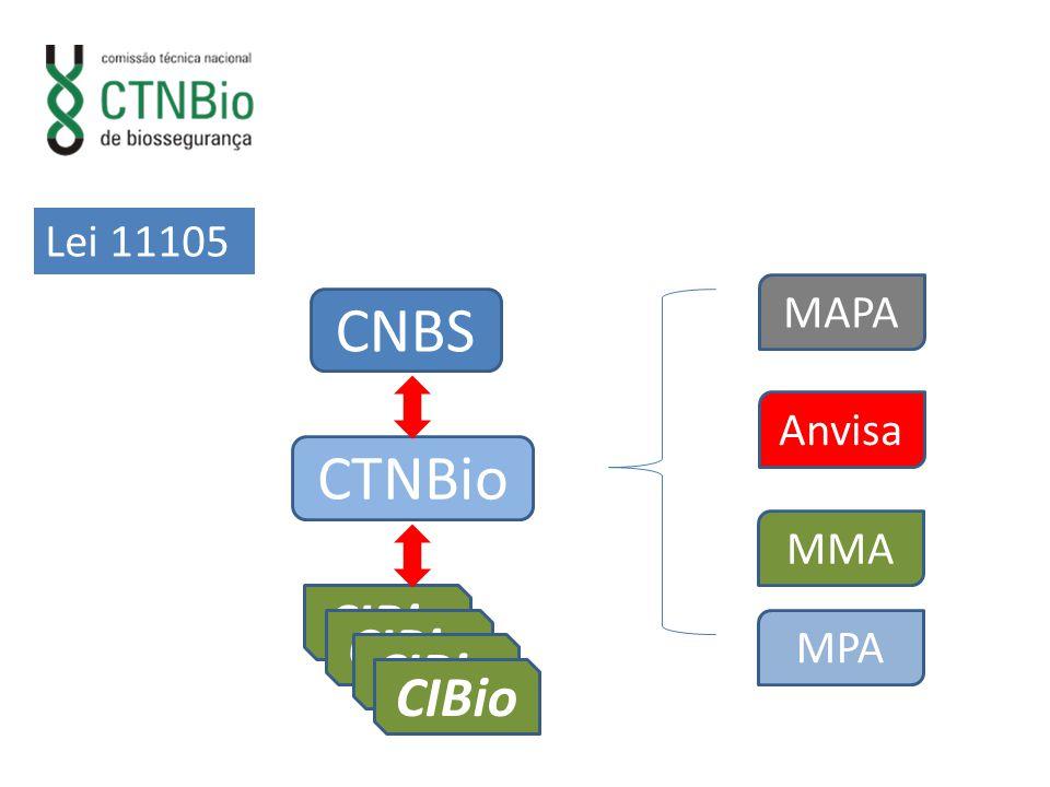 CNBS CTNBio CIBio MAPA Anvisa MMA MPA Lei 11105
