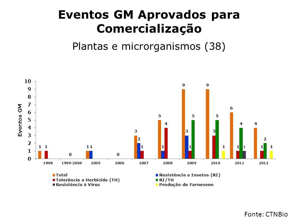 Eventos GM Aprovados para Comercialização Plantas e microrganismos (38)