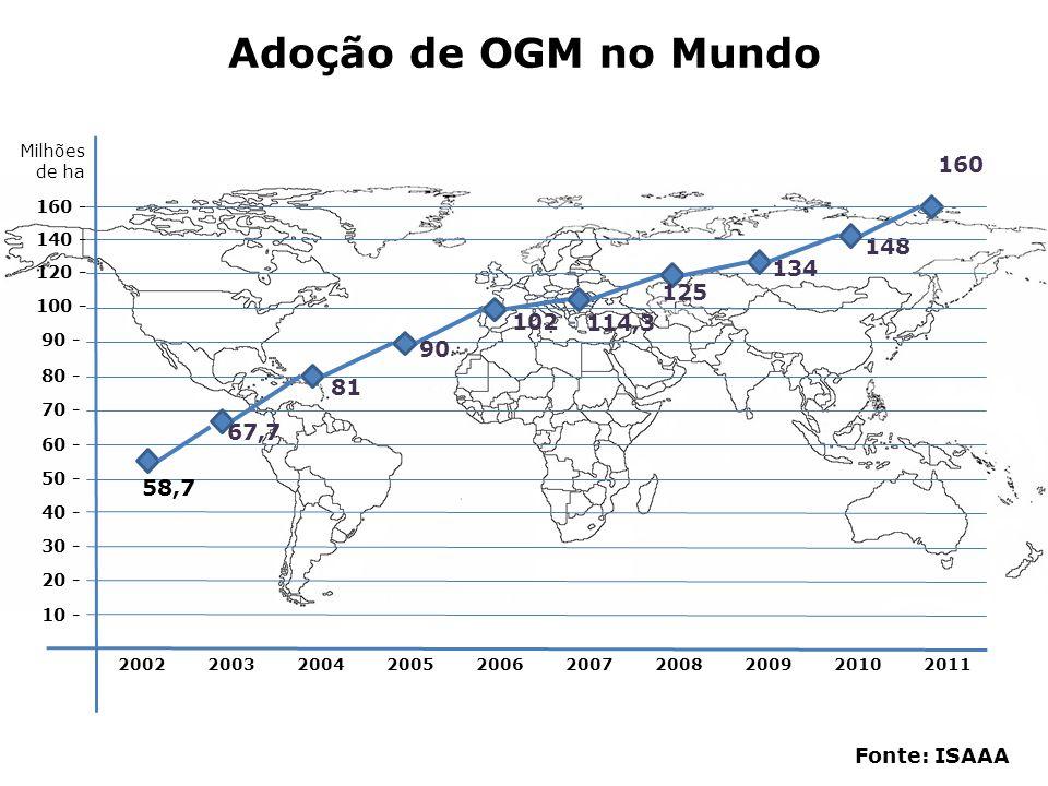 25,4 Milhões de Hectares 2 - 4 - 6 - 8 - 10 - 12 - 14 - 16 - 18 - 20 - 22 - 24 - 26 - 28 - 30 - 2002 2003 2004 2005 2006 2007 2008 2009 2010 2011 21,4 15,8 15,0 11,5 9,4 5,0 3,0 30,3 Fonte: ISAAA Adoção de OGM no Brasil