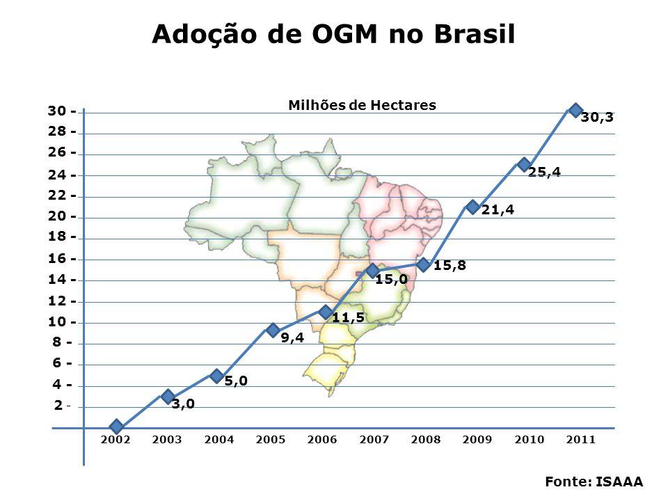 Fonte: Céleres 2009 21,4 Milhões de ha 2010 25,4 Milhões de ha 2011 30,3 Milhões de ha 16,2 Milhões de ha 5 Milhões de ha 0,15 Milhões de ha 17,8 Milhões de ha 7,3 Milhões de ha 0,25 Milhões de ha 20,6 Milhões de ha 9,1 Milhões de ha 0,6 Milhões de ha Adoção OGM no Brasil Soja Milho Algodão 18,6%19,2%
