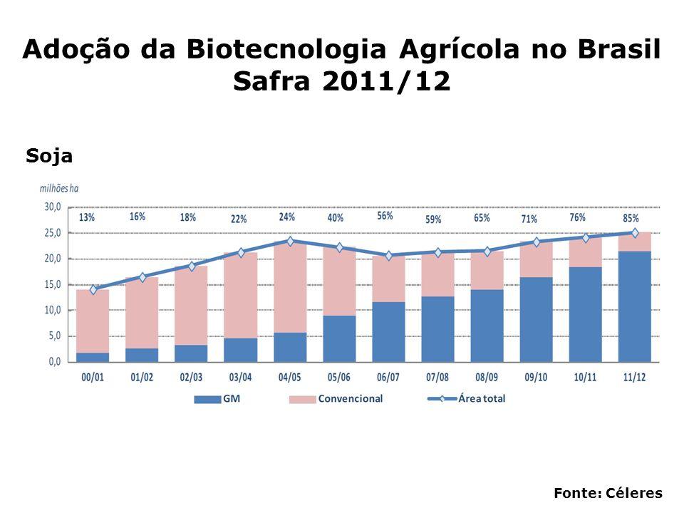 Adoção da Biotecnologia Agrícola no Brasil Safra 2011/12 Fonte: Céleres Soja