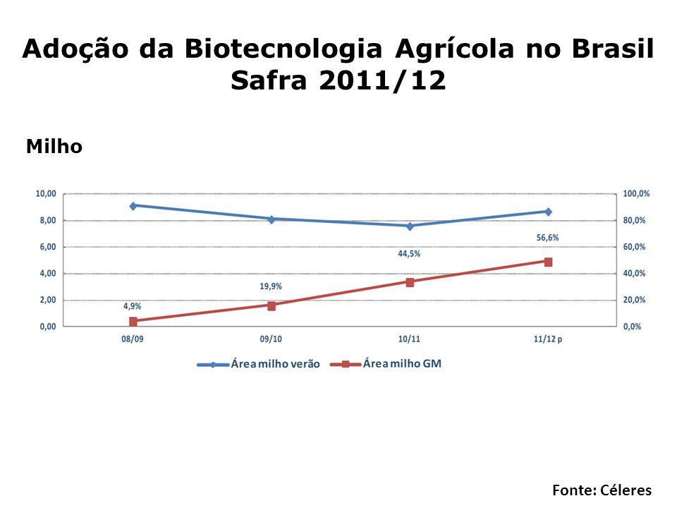 Adoção da Biotecnologia Agrícola no Brasil Safra 2011/12 Fonte: Céleres Milho