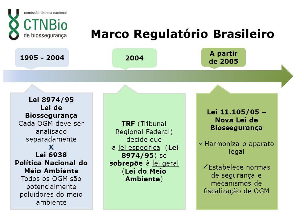 1995 - 2004 2004 Lei 8974/95 Lei de Biossegurança Cada OGM deve ser analisado separadamente X Lei 6938 Política Nacional do Meio Ambiente Todos os OGM