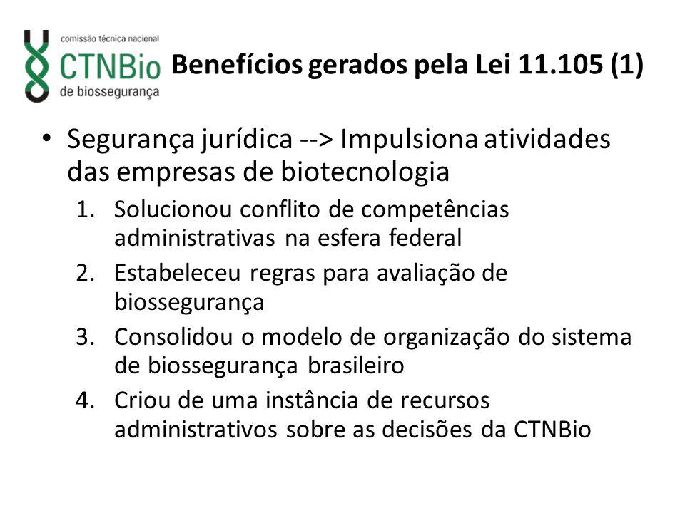Benefícios gerados pela Lei 11.105 (1) Segurança jurídica --> Impulsiona atividades das empresas de biotecnologia 1.Solucionou conflito de competência