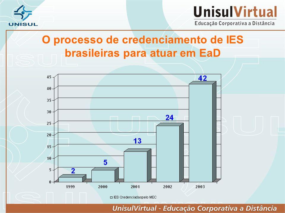 O processo de credenciamento de IES brasileiras para atuar em EaD