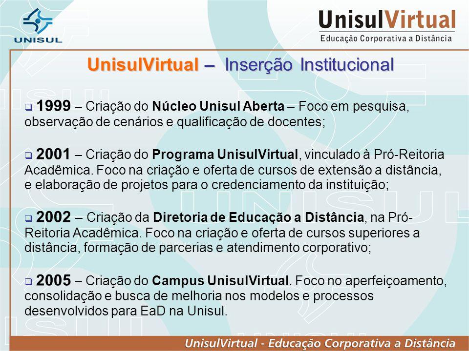 UnisulVirtual – Inserção Institucional 1999 – Criação do Núcleo Unisul Aberta – Foco em pesquisa, observação de cenários e qualificação de docentes; 2