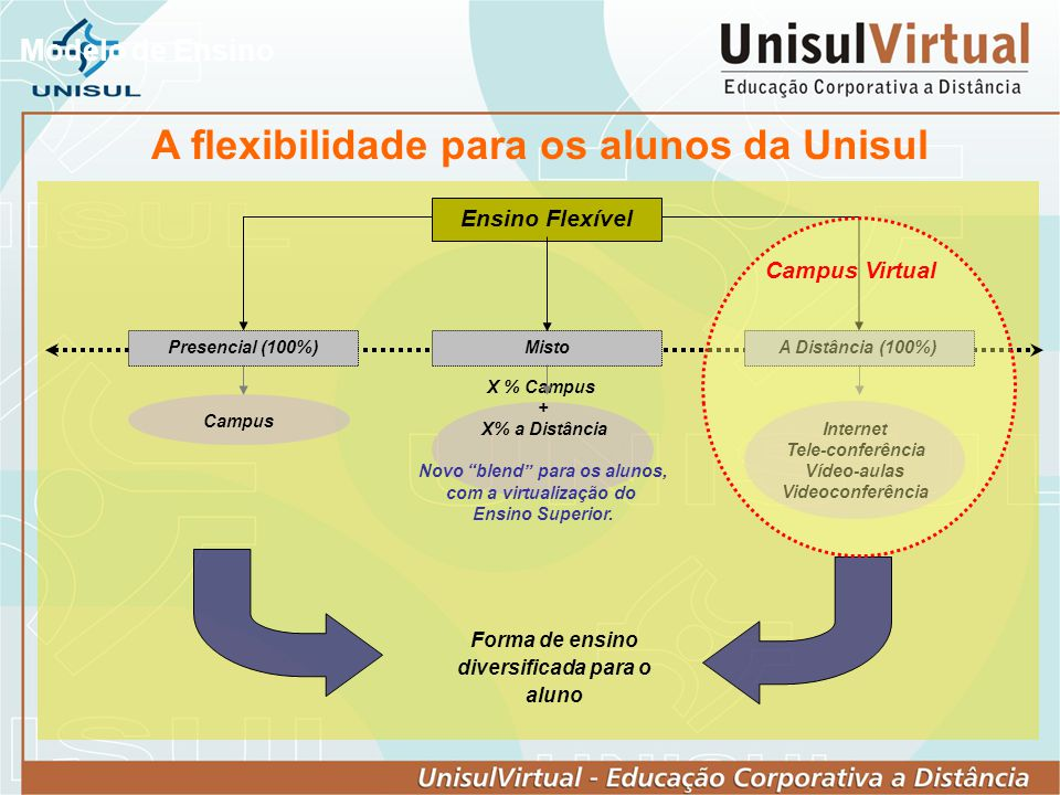 Modelo de Ensino Ensino Flexível MistoPresencial (100%)A Distância (100%) Campus X % Campus + X% a Distância Novo blend para os alunos, com a virtuali