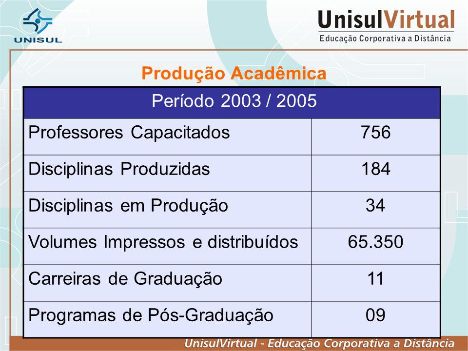 Produção Acadêmica Período 2003 / 2005 Professores Capacitados756 Disciplinas Produzidas184 Disciplinas em Produção34 Volumes Impressos e distribuídos