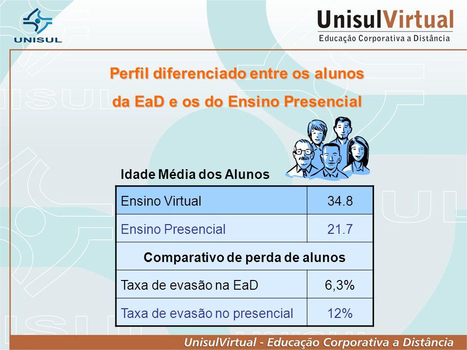 Perfil diferenciado entre os alunos da EaD e os do Ensino Presencial Ensino Virtual34.8 Ensino Presencial21.7 Comparativo de perda de alunos Taxa de e