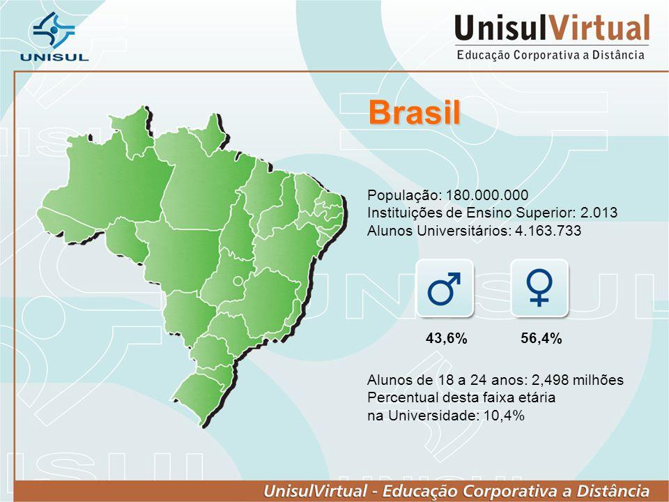 Brasil População: 180.000.000 Instituições de Ensino Superior: 2.013 Alunos Universitários: 4.163.733 Alunos de 18 a 24 anos: 2,498 milhões Percentual
