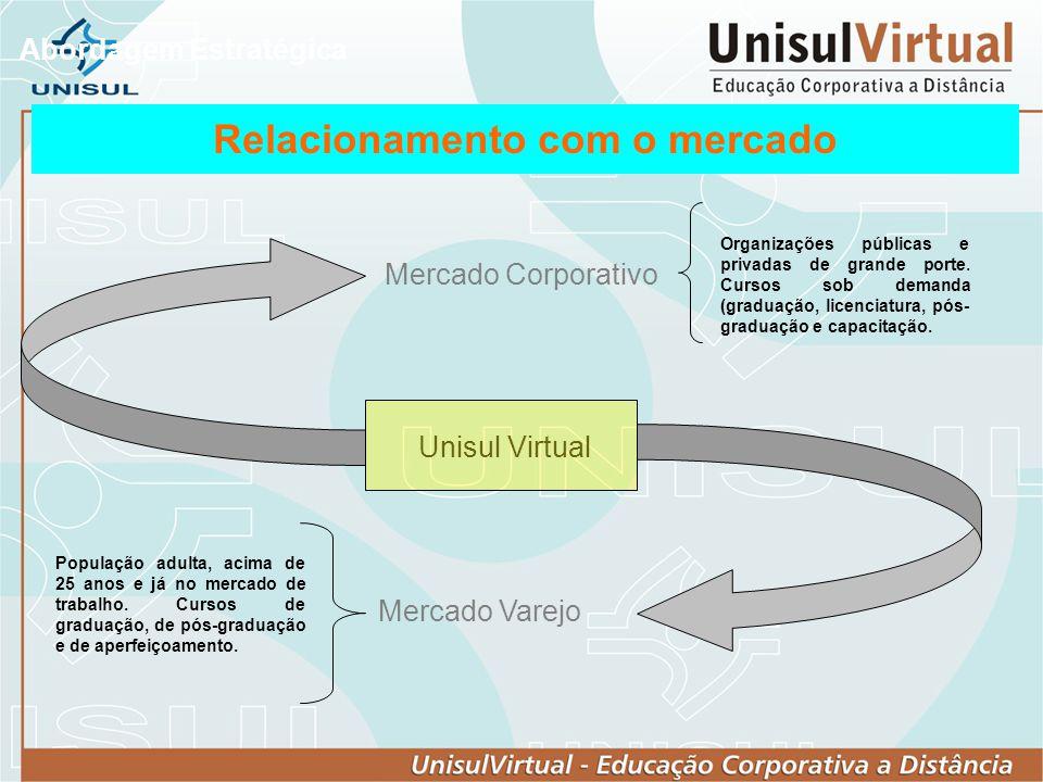 Abordagem Estratégica Unisul Virtual Mercado Corporativo Mercado Varejo Relacionamento com o mercado População adulta, acima de 25 anos e já no mercad