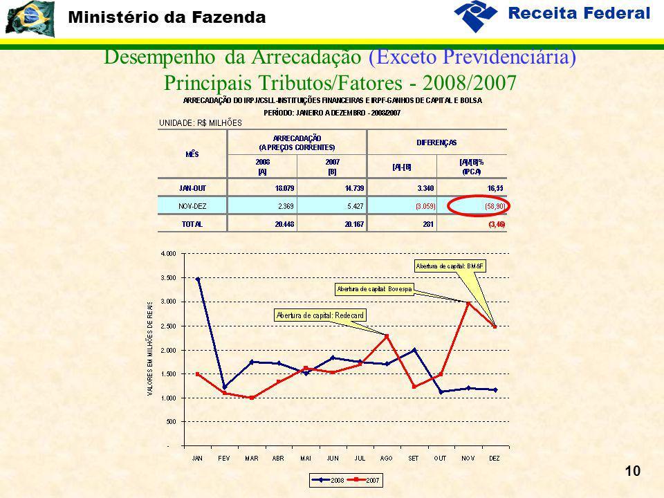 Ministério da Fazenda Receita Federal 10 Desempenho da Arrecadação (Exceto Previdenciária) Principais Tributos/Fatores - 2008/2007