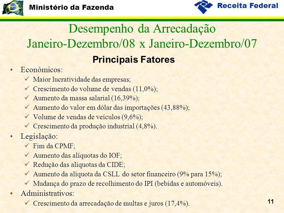 Ministério da Fazenda Receita Federal 11 Econômicos:Econômicos: Maior lucratividade das empresas; Maior lucratividade das empresas; Crescimento do vol