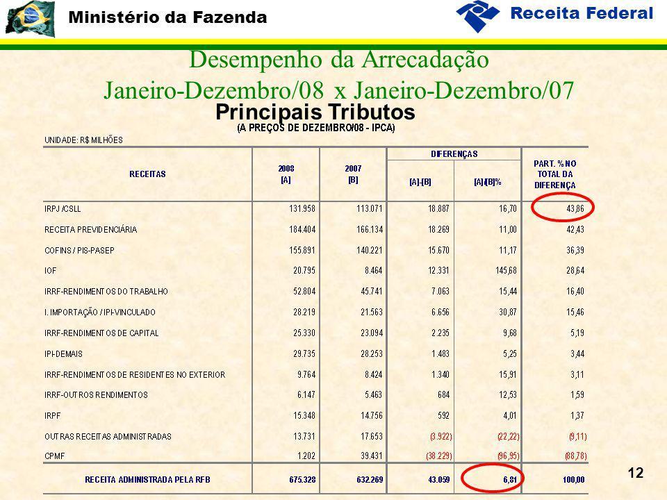 Ministério da Fazenda Receita Federal 12 Desempenho da Arrecadação Janeiro-Dezembro/08 x Janeiro-Dezembro/07 Principais Tributos