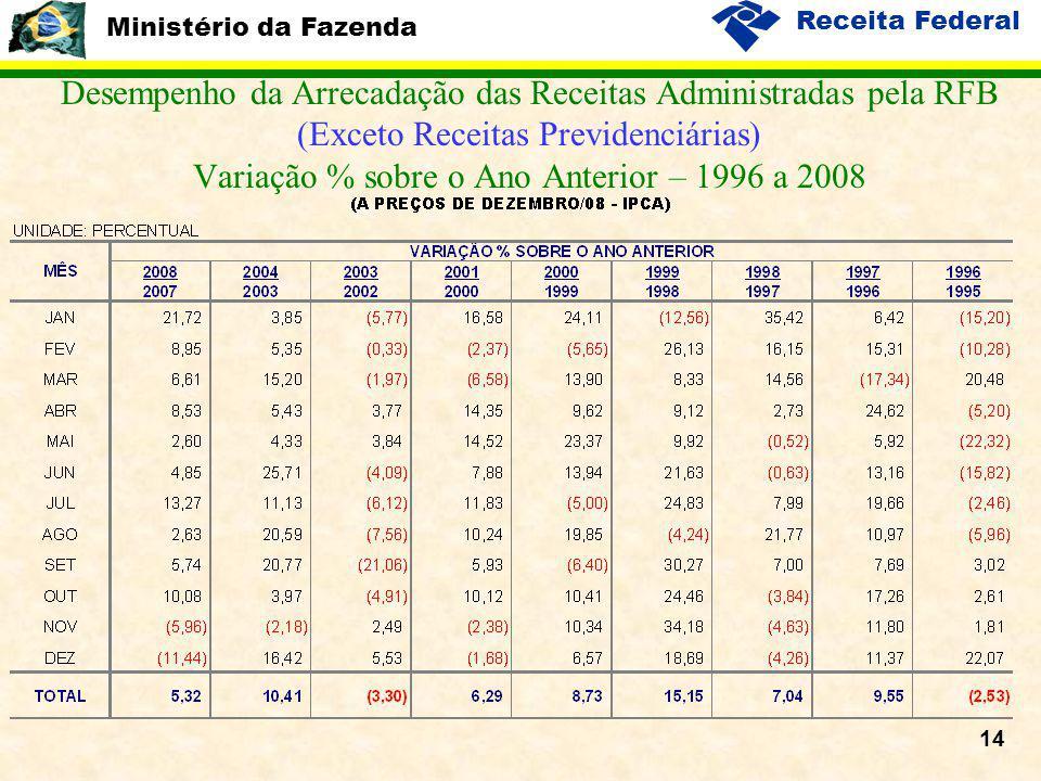 Ministério da Fazenda Receita Federal 14 Desempenho da Arrecadação das Receitas Administradas pela RFB (Exceto Receitas Previdenciárias) Variação % so