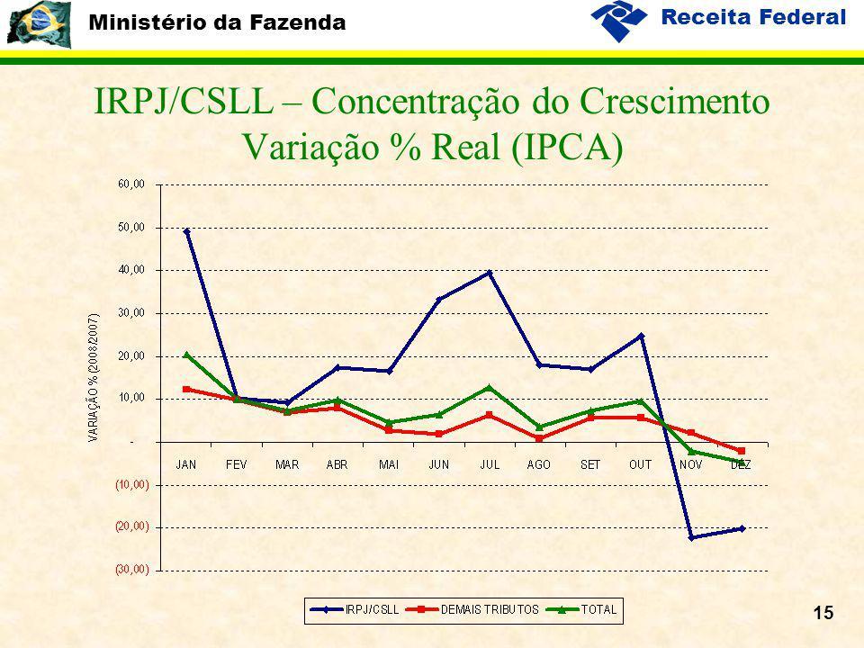 Ministério da Fazenda Receita Federal 15 IRPJ/CSLL – Concentração do Crescimento Variação % Real (IPCA)