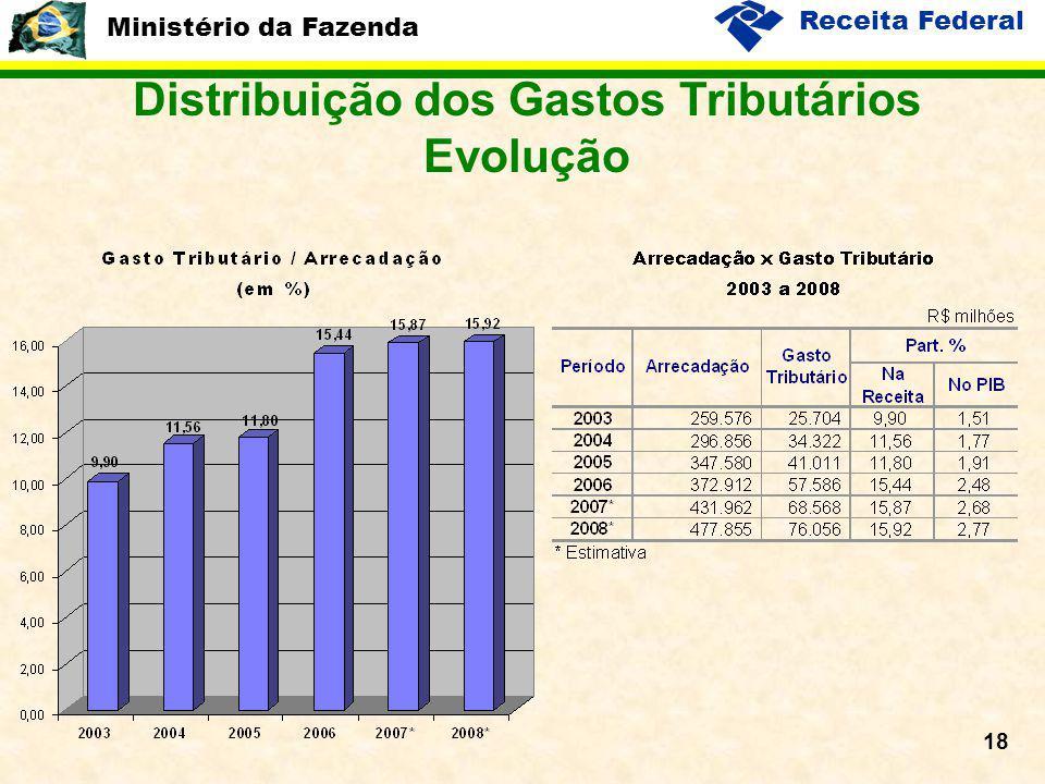 Ministério da Fazenda Receita Federal 18 Distribuição dos Gastos Tributários Evolução