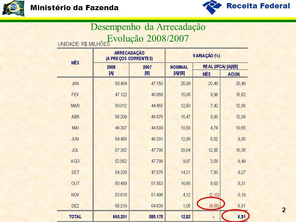 Ministério da Fazenda Receita Federal 3 Desempenho da Arrecadação Variação % Real Acumulada – 2008/2007