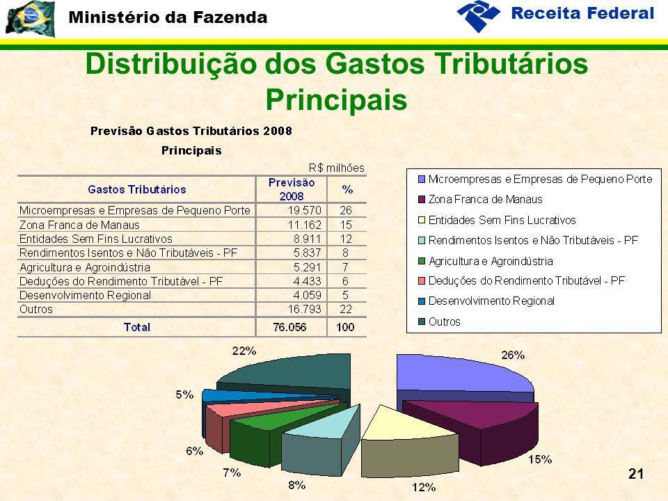 Ministério da Fazenda Receita Federal 21 Distribuição dos Gastos Tributários Principais