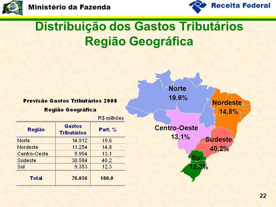 Ministério da Fazenda Receita Federal 22 Distribuição dos Gastos Tributários Região Geográfica 19,6% 13,1% 14,8% 40,2% 12,3% Norte Centro-Oeste Nordes