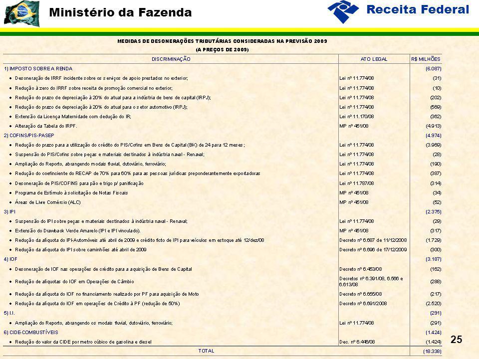 Ministério da Fazenda Receita Federal 25