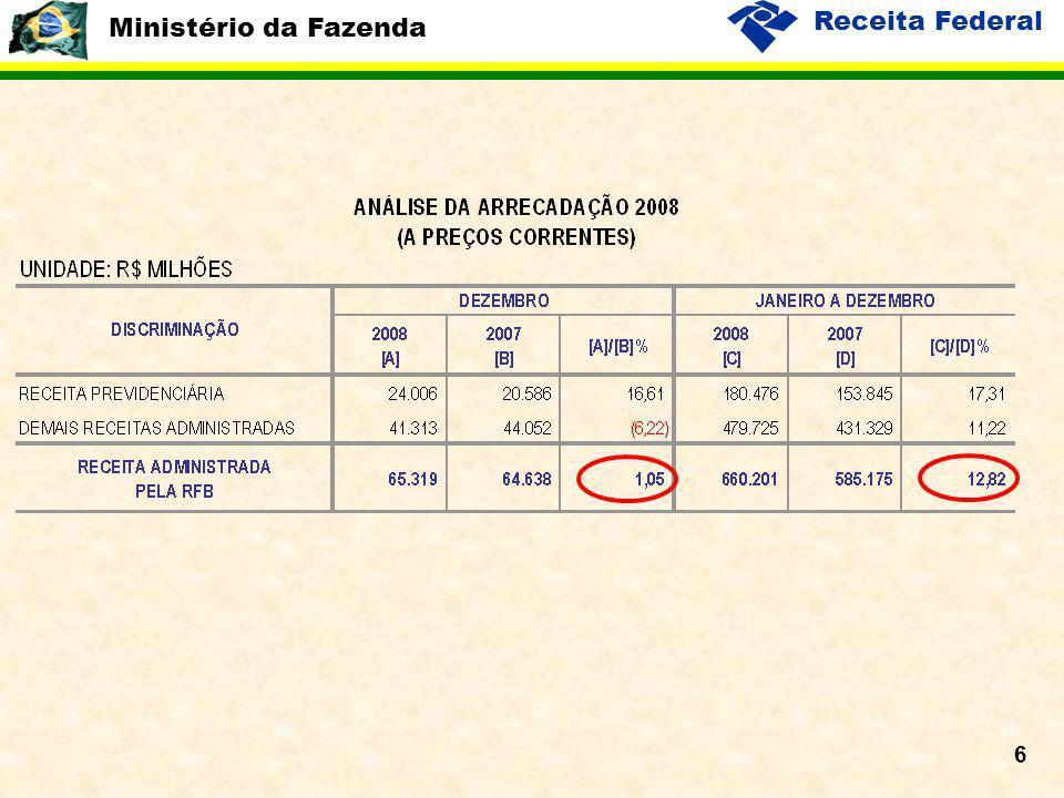 Ministério da Fazenda Receita Federal 17 Desonerações Tributárias 2008