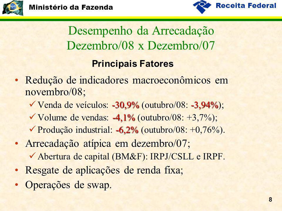 Ministério da Fazenda Receita Federal 8 Desempenho da Arrecadação Dezembro/08 x Dezembro/07 Redução de indicadores macroeconômicos em novembro/08;Redução de indicadores macroeconômicos em novembro/08; Venda de veículos: -30,9% (outubro/08: -3,94%); Venda de veículos: -30,9% (outubro/08: -3,94%); Volume de vendas: -4,1% (outubro/08: +3,7%); Volume de vendas: -4,1% (outubro/08: +3,7%); Produção industrial: -6,2% (outubro/08: +0,76%).