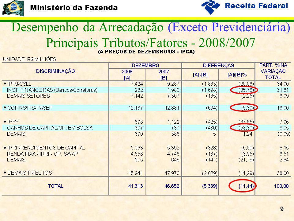 Ministério da Fazenda Receita Federal 9 Desempenho da Arrecadação (Exceto Previdenciária) Principais Tributos/Fatores - 2008/2007
