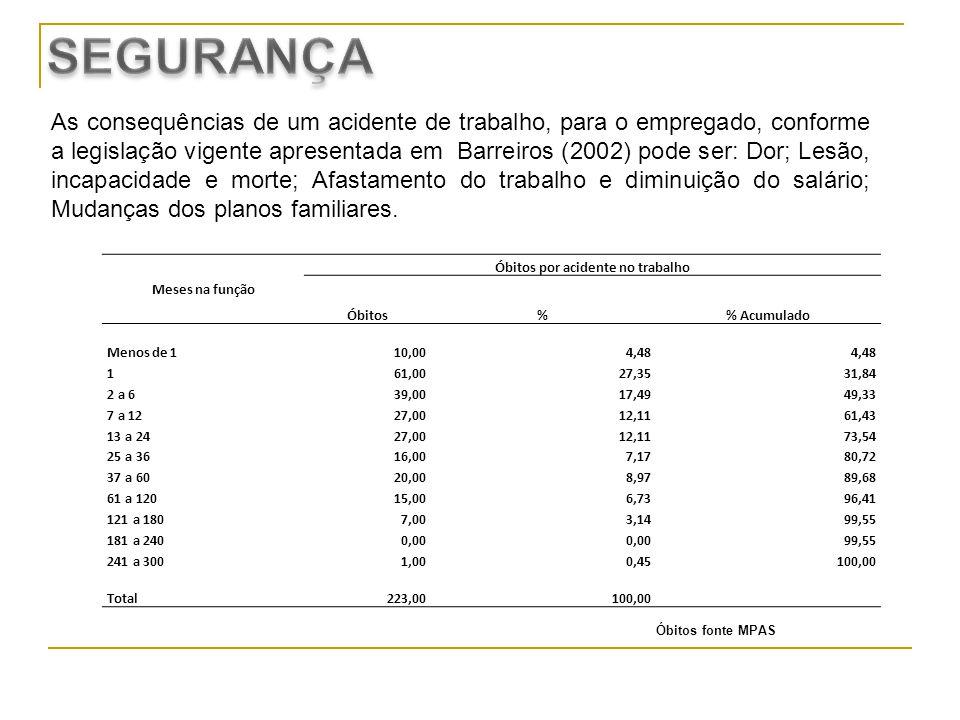 As consequências de um acidente de trabalho, para o empregado, conforme a legislação vigente apresentada em Barreiros (2002) pode ser: Dor; Lesão, inc