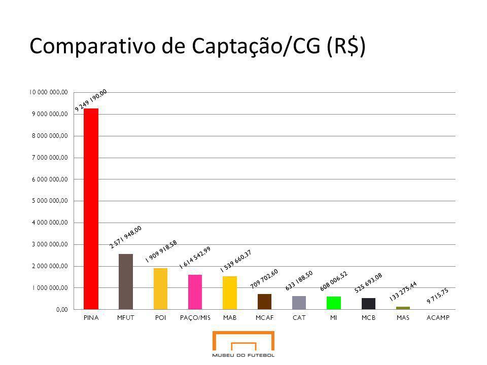 Comparativo de Captação/CG (R$)