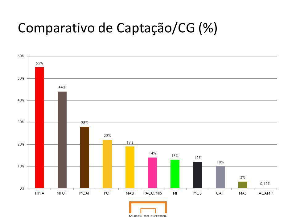 Comparativo de Captação/CG (%)