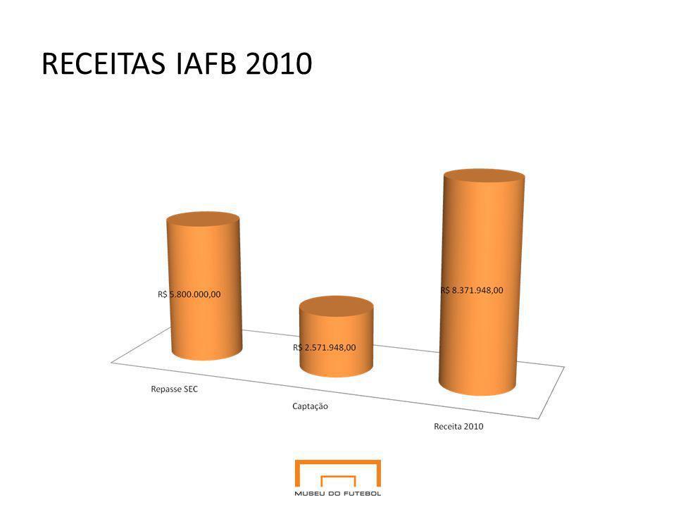 RECEITAS IAFB 2010