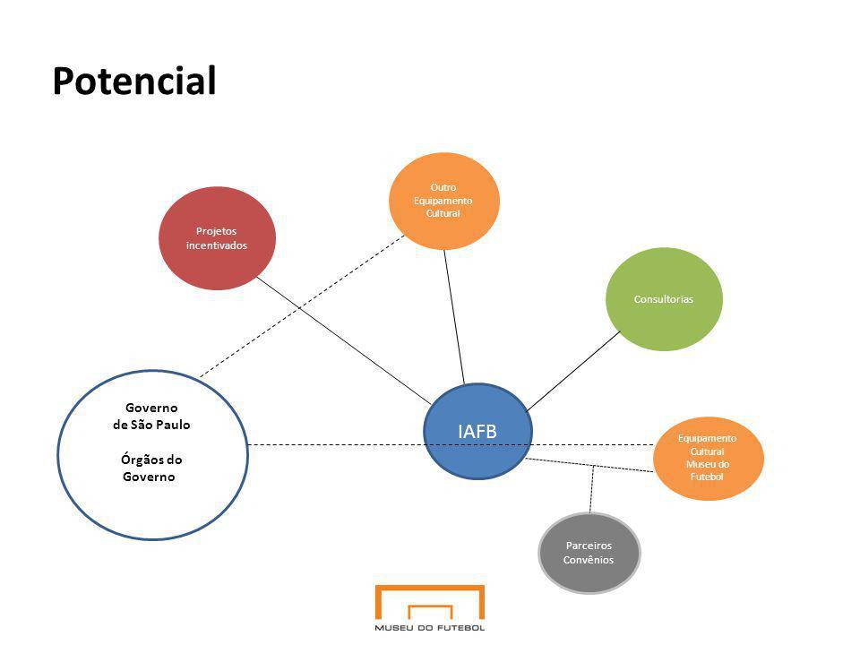 Potencial Governo de São Paulo Órgãos do Governo a Cultura Equipamento Cultural Museu do Futebol IAFB Consultorias Outro Equipamento Cultural Projetos incentivados Parceiros Convênios