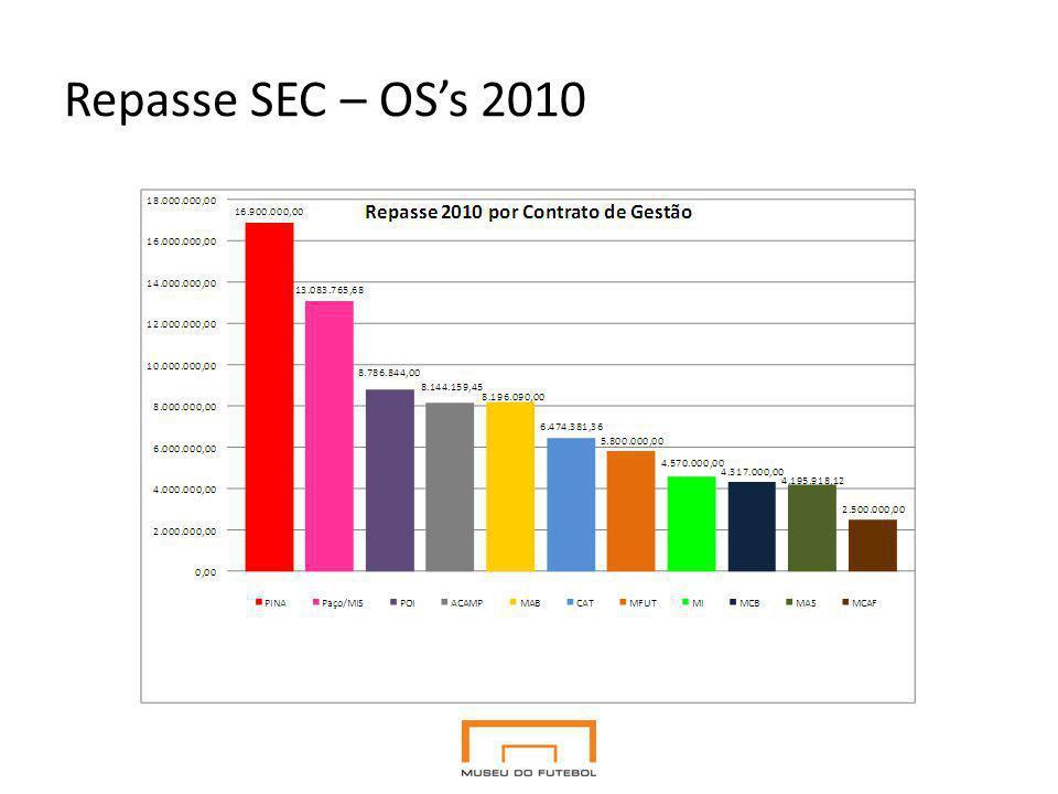 Repasse SEC – OSs 2010