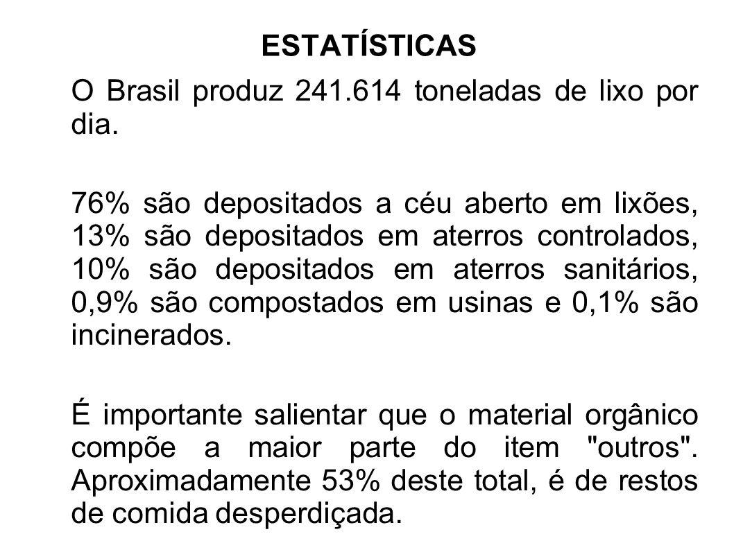 ESTATÍSTICAS O Brasil produz 241.614 toneladas de lixo por dia. 76% são depositados a céu aberto em lixões, 13% são depositados em aterros controlados