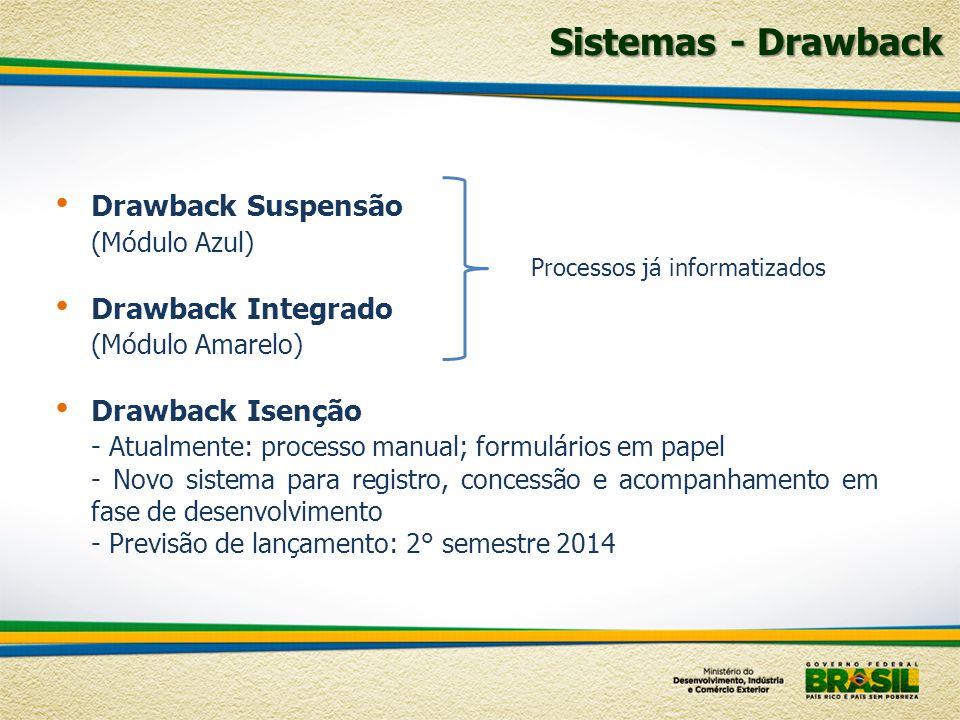 Sistemas - Drawback Drawback Suspensão (Módulo Azul) Drawback Integrado (Módulo Amarelo) Drawback Isenção - Atualmente: processo manual; formulários e