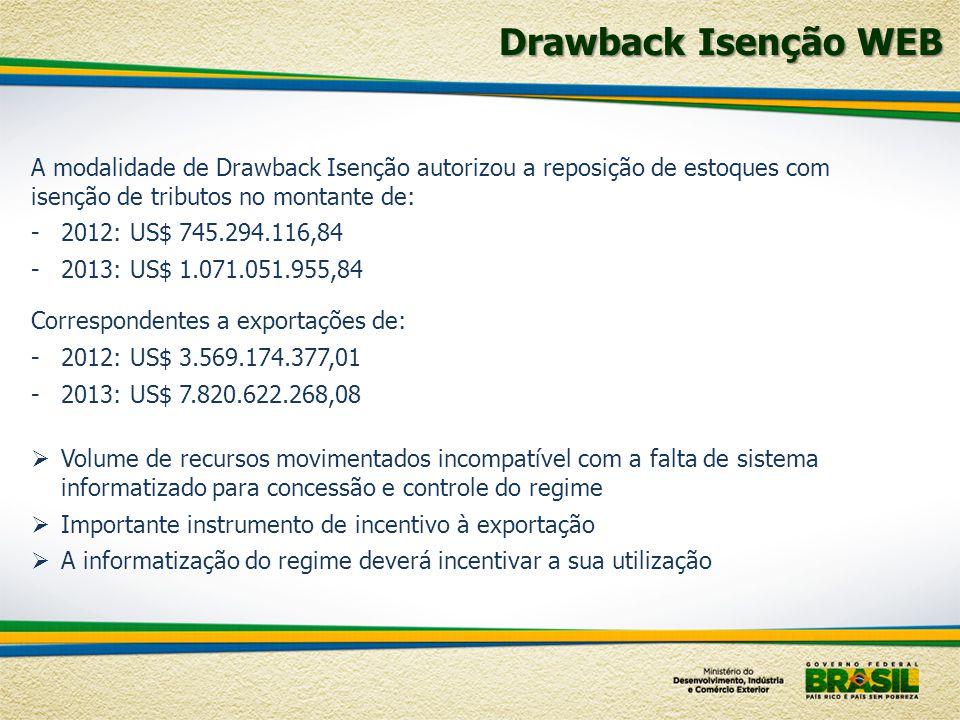 Drawback Isenção WEB A modalidade de Drawback Isenção autorizou a reposição de estoques com isenção de tributos no montante de: -2012: US$ 745.294.116