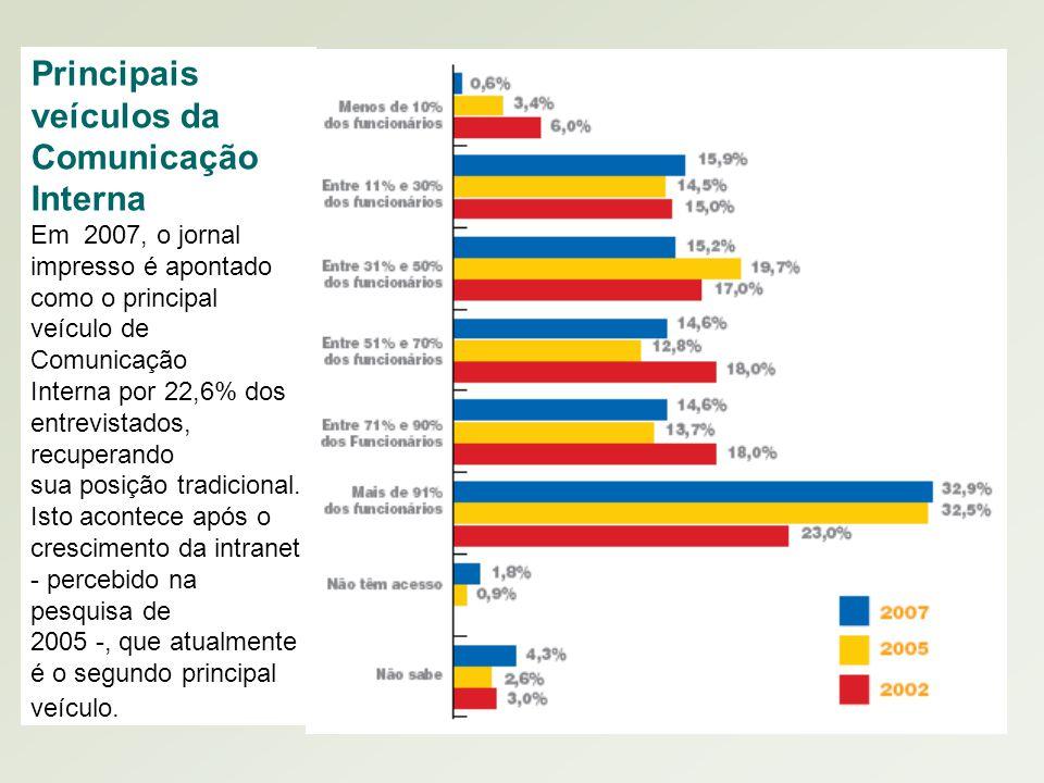 Conteúdo elaborado pelo Prof. Alexandre Barbosa – www.latinoamericano.jor.br www.latinoamericano.jor.br Principais veículos da Comunicação Interna Em
