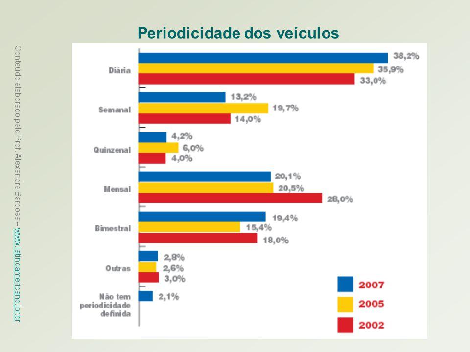 Conteúdo elaborado pelo Prof. Alexandre Barbosa – www.latinoamericano.jor.br www.latinoamericano.jor.br Periodicidade dos veículos