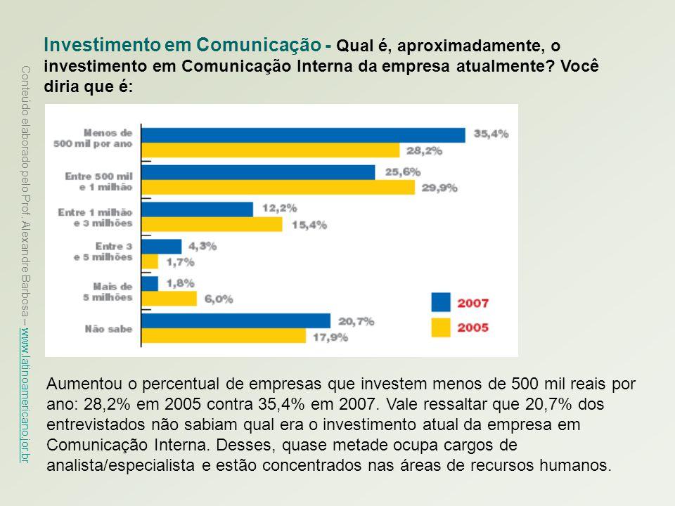Conteúdo elaborado pelo Prof. Alexandre Barbosa – www.latinoamericano.jor.br www.latinoamericano.jor.br Investimento em Comunicação - Qual é, aproxima