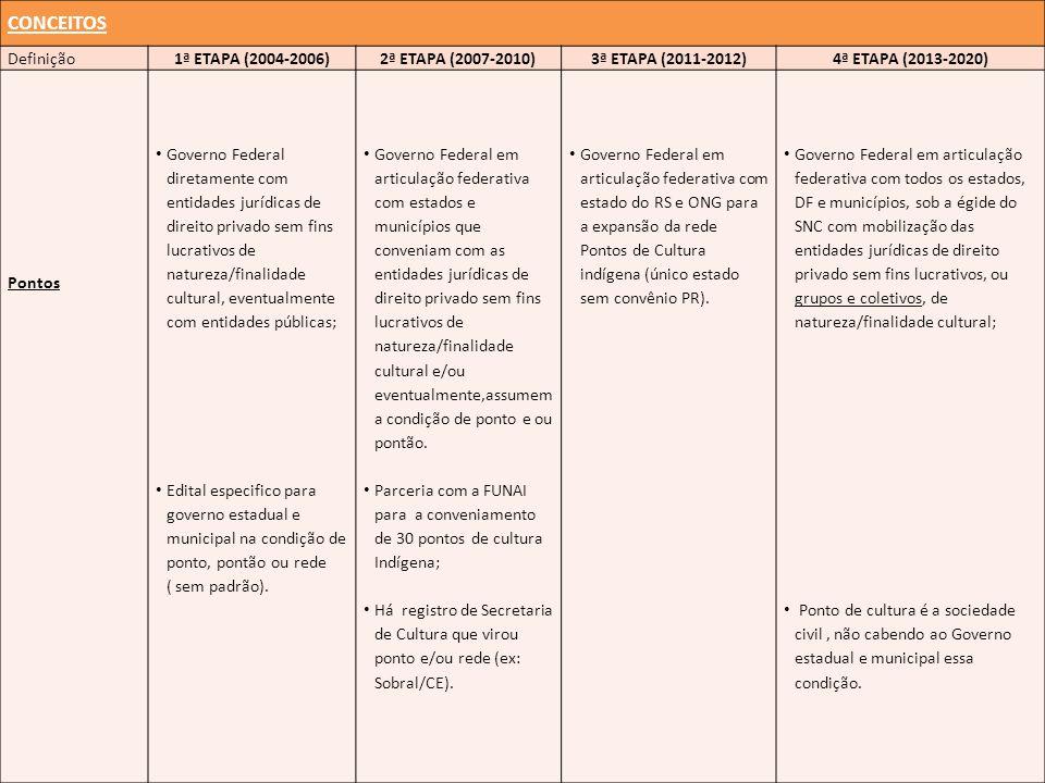 CONCEITOS Definição1ª ETAPA (2004-2006)2ª ETAPA (2007-2010)3ª ETAPA (2011-2012)4ª ETAPA (2013-2020) Pontos Governo Federal diretamente com entidades j
